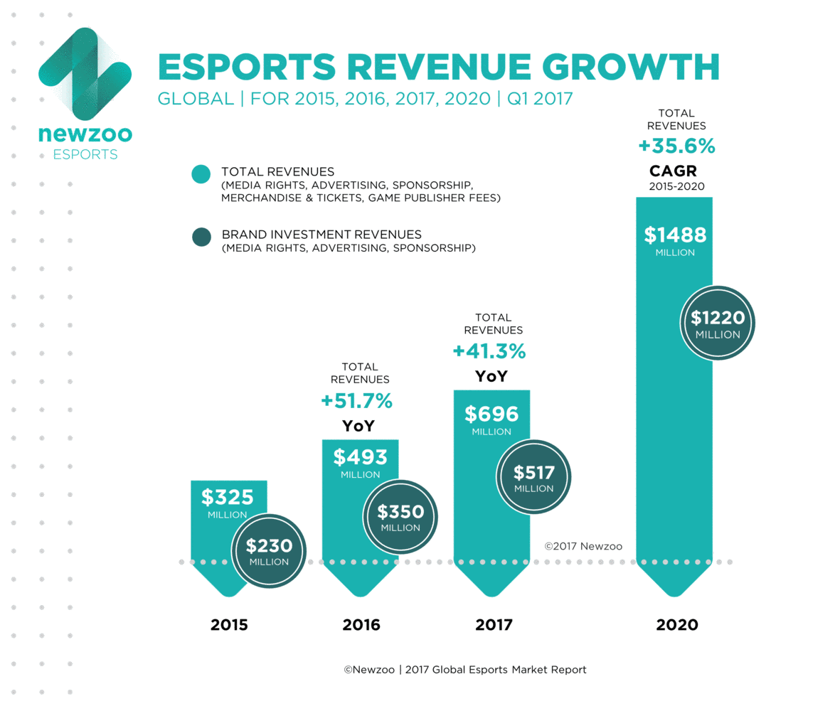 RTEmagicC_Newzoo_Esports_Revenue_Growth_01.png.png